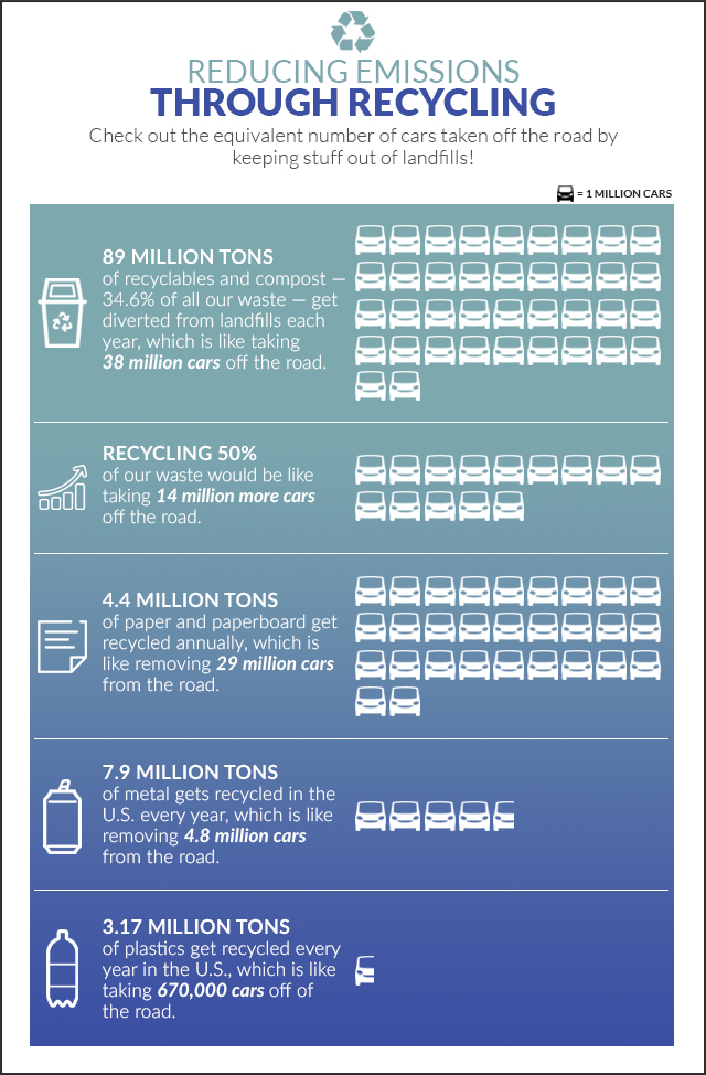 5 Amazing Facts About Recycling And GHG Emissions